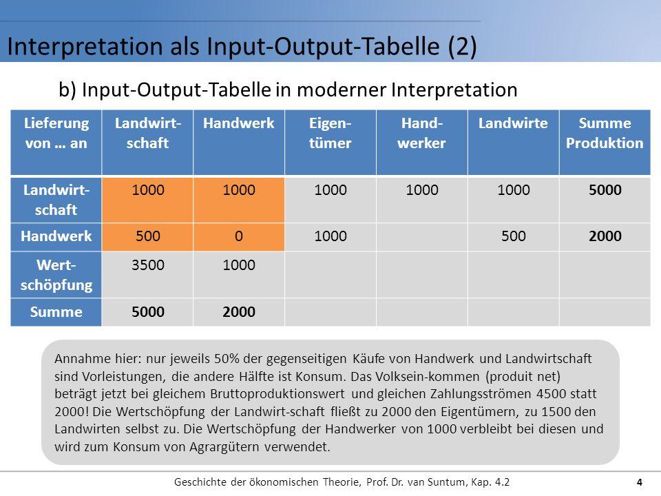 Interpretation als Input-Output-Tabelle (2) Geschichte der ökonomischen Theorie, Prof.
