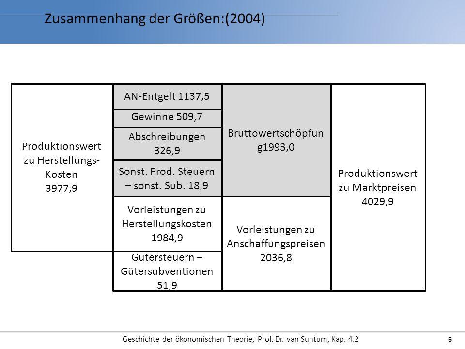 Zusammenhang der Größen:(2004) Geschichte der ökonomischen Theorie, Prof.