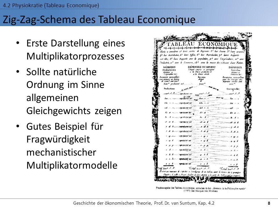 Zig-Zag-Schema des Tableau Economique 4.2 Physiokratie (Tableau Economique) Geschichte der ökonomischen Theorie, Prof.