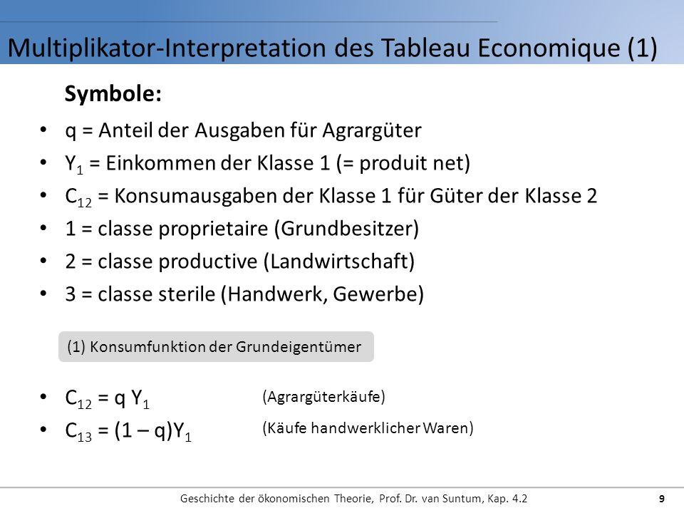Multiplikator-Interpretation des Tableau Economique (1) Geschichte der ökonomischen Theorie, Prof.
