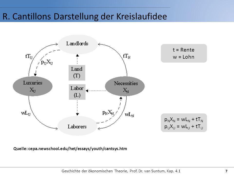 R. Cantillons Darstellung der Kreislaufidee Geschichte der ökonomischen Theorie, Prof. Dr. van Suntum, Kap. 4.1 7 Quelle: cepa.newschool.edu/het/essay