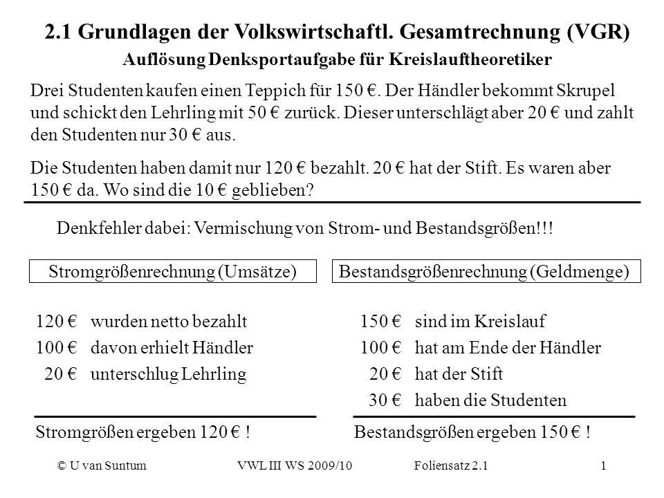 © U van SuntumVWL III WS 2009/10 Foliensatz 2.11 2.1 Grundlagen der Volkswirtschaftl. Gesamtrechnung (VGR) Auflösung Denksportaufgabe für Kreislaufthe