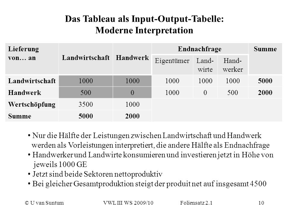 © U van SuntumVWL III WS 2009/10 Foliensatz 2.110 Das Tableau als Input-Output-Tabelle: Moderne Interpretation Lieferung von… anLandwirtschaftHandwerk