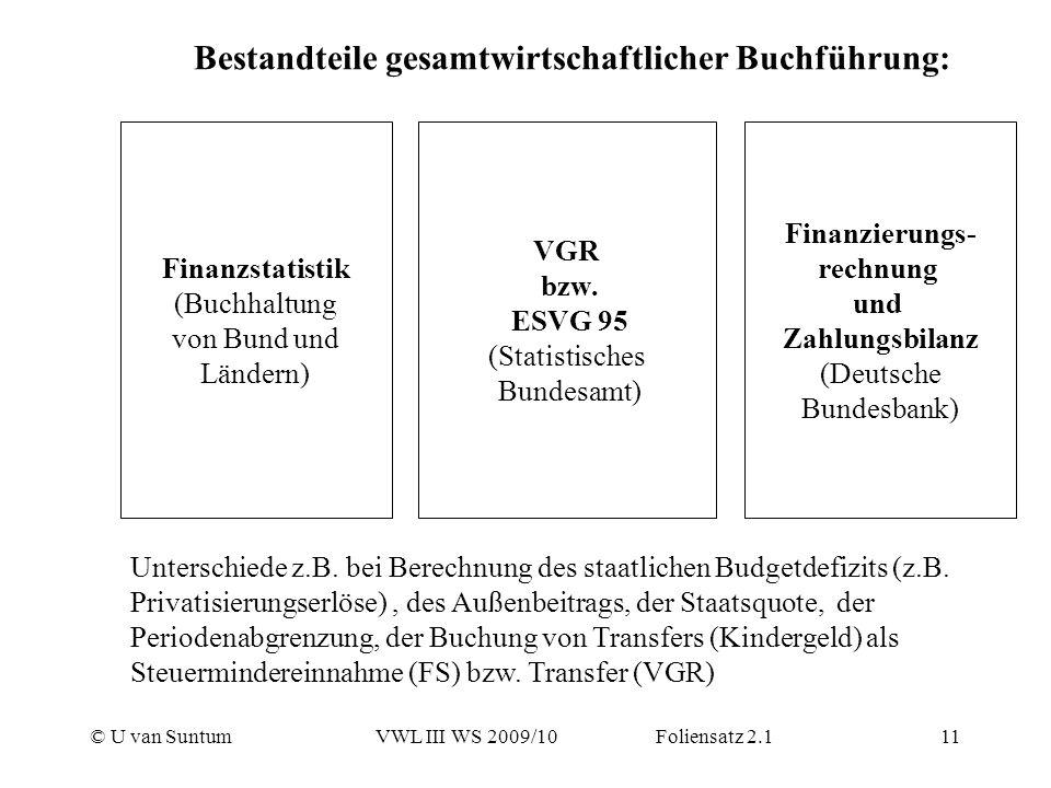 © U van SuntumVWL III WS 2009/10 Foliensatz 2.111 Finanzstatistik (Buchhaltung von Bund und Ländern) VGR bzw. ESVG 95 (Statistisches Bundesamt) Finanz