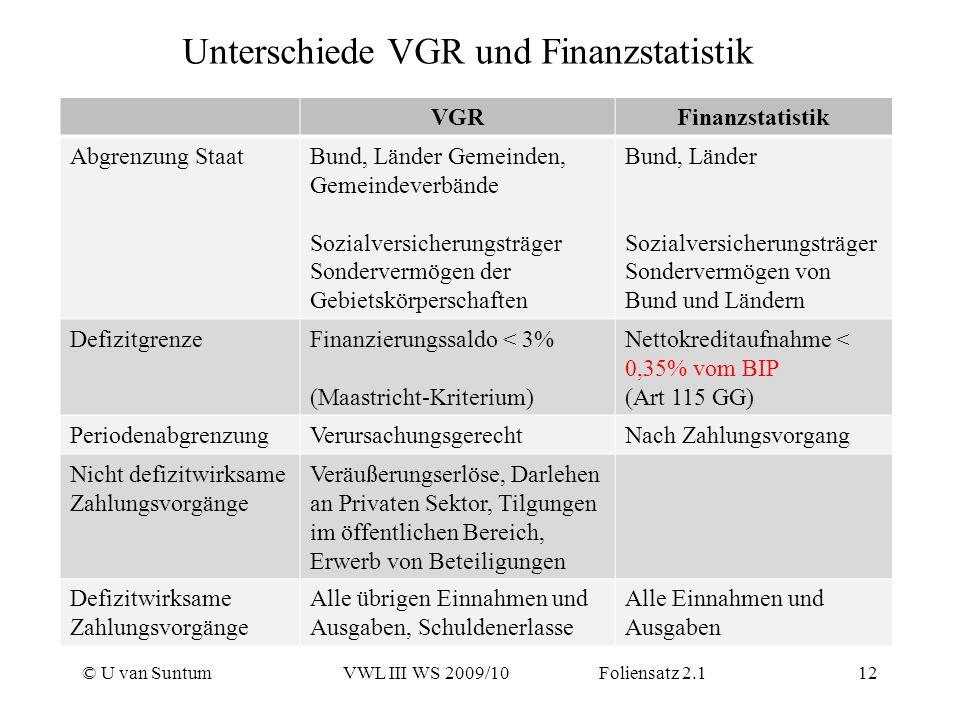 © U van SuntumVWL III WS 2009/10 Foliensatz 2.112 Unterschiede VGR und Finanzstatistik VGRFinanzstatistik Abgrenzung StaatBund, Länder Gemeinden, Geme