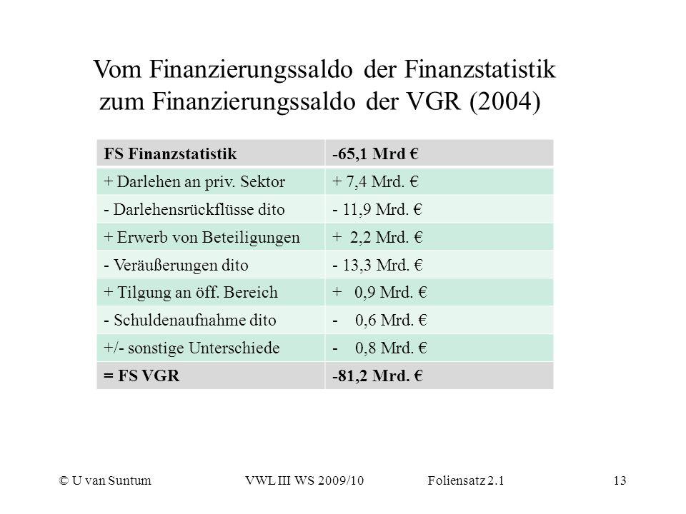 © U van SuntumVWL III WS 2009/10 Foliensatz 2.113 FS Finanzstatistik-65,1 Mrd + Darlehen an priv. Sektor+ 7,4 Mrd. - Darlehensrückflüsse dito- 11,9 Mr