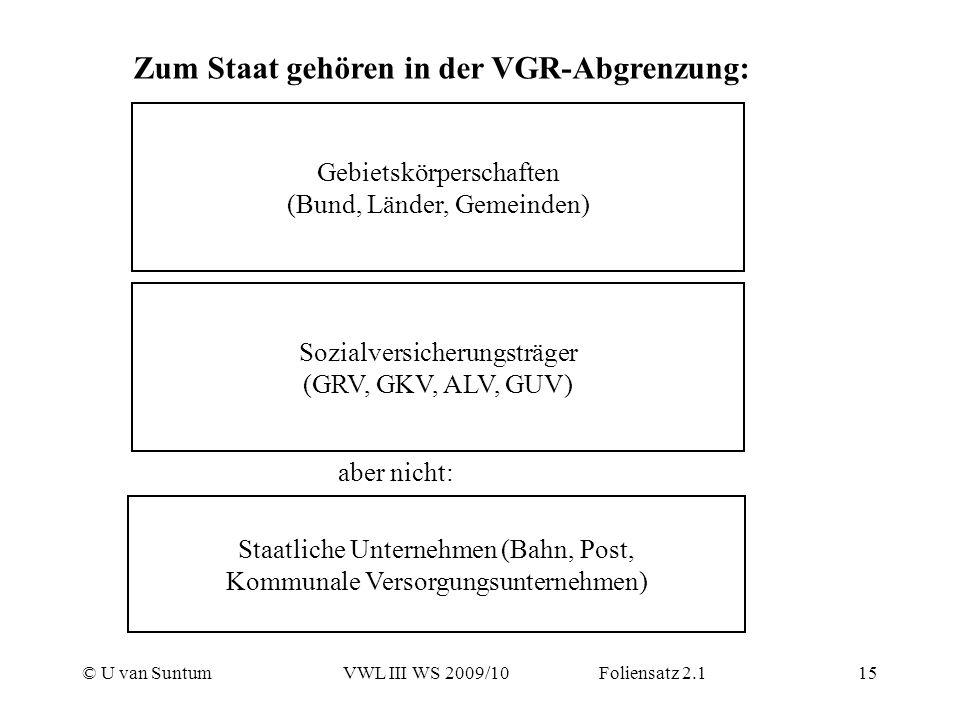 © U van SuntumVWL III WS 2009/10 Foliensatz 2.115 Zum Staat gehören in der VGR-Abgrenzung: Gebietskörperschaften (Bund, Länder, Gemeinden) Sozialversi