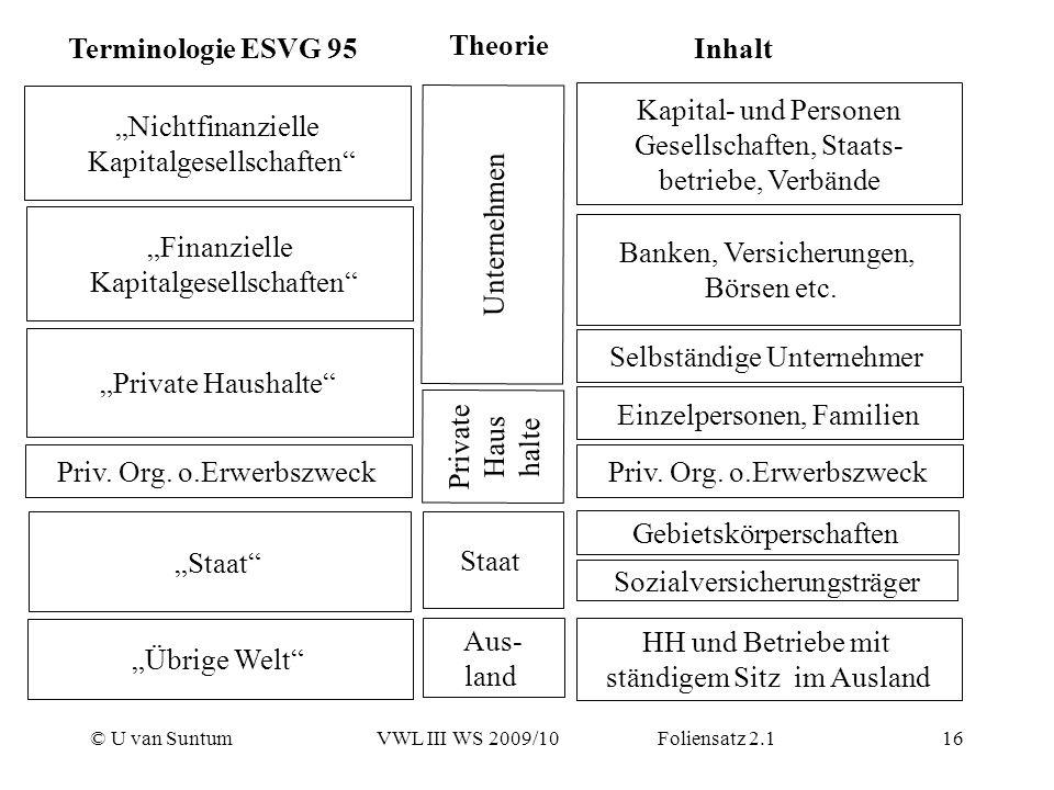 © U van SuntumVWL III WS 2009/10 Foliensatz 2.116 Nichtfinanzielle Kapitalgesellschaften Finanzielle Kapitalgesellschaften Private Haushalte Staat Übr