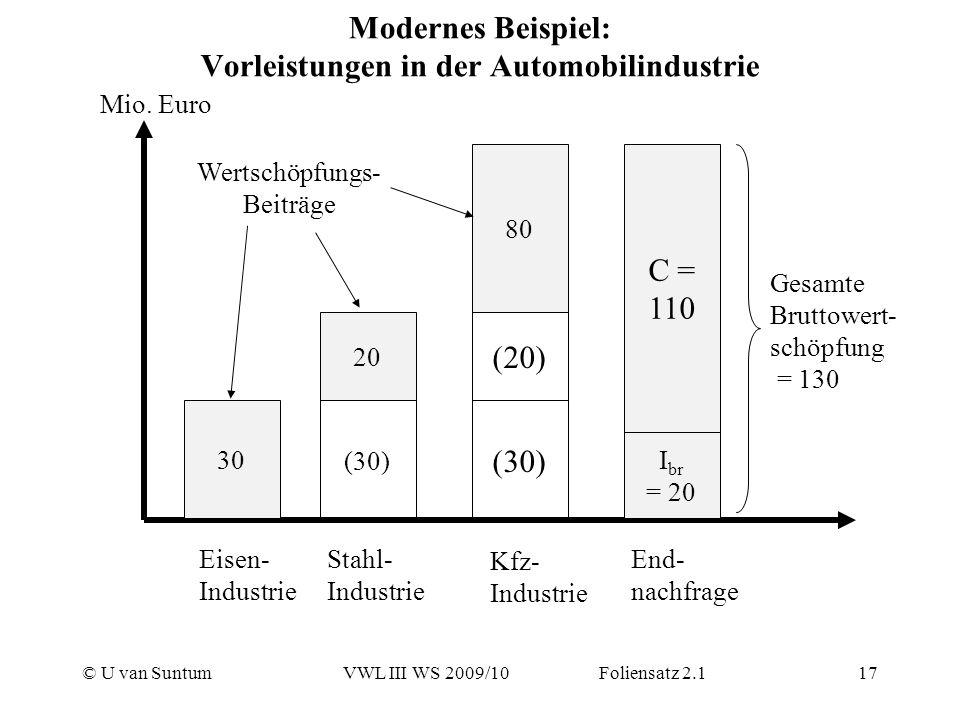 © U van SuntumVWL III WS 2009/10 Foliensatz 2.117 Modernes Beispiel: Vorleistungen in der Automobilindustrie 30 Mio. Euro Eisen- Industrie Stahl- Indu