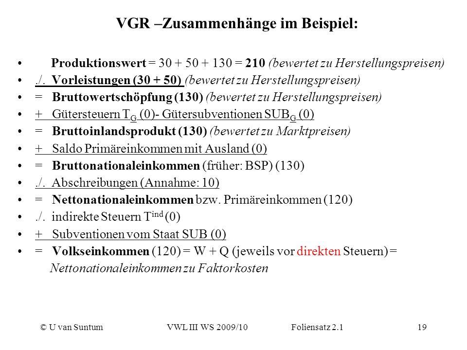 © U van SuntumVWL III WS 2009/10 Foliensatz 2.119 VGR –Zusammenhänge im Beispiel: Produktionswert = 30 + 50 + 130 = 210 (bewertet zu Herstellungspreis