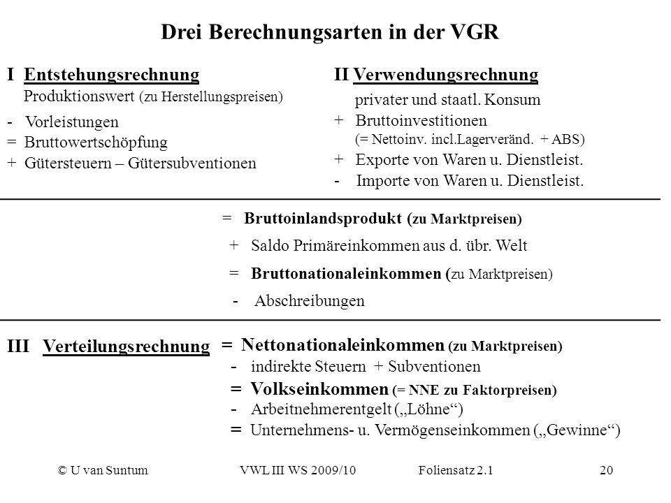 © U van SuntumVWL III WS 2009/10 Foliensatz 2.120 Drei Berechnungsarten in der VGR I Entstehungsrechnung Produktionswert (zu Herstellungspreisen) - Vo