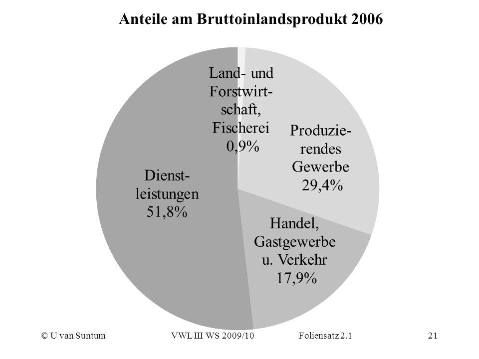 © U van SuntumVWL III WS 2009/10 Foliensatz 2.121 Anteile am Bruttoinlandsprodukt 2006