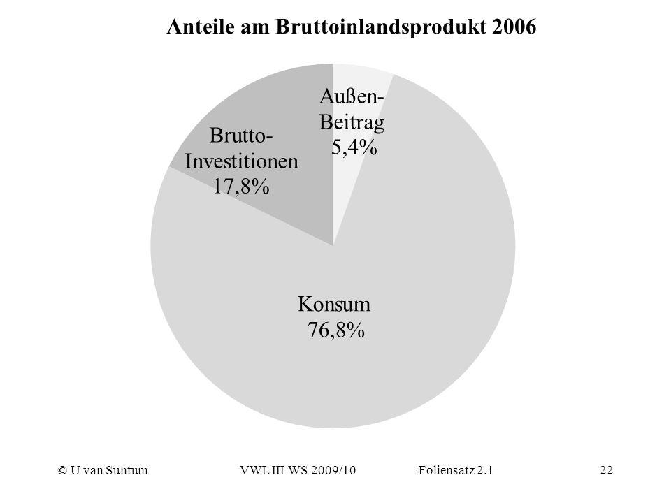 © U van SuntumVWL III WS 2009/10 Foliensatz 2.122 Anteile am Bruttoinlandsprodukt 2006