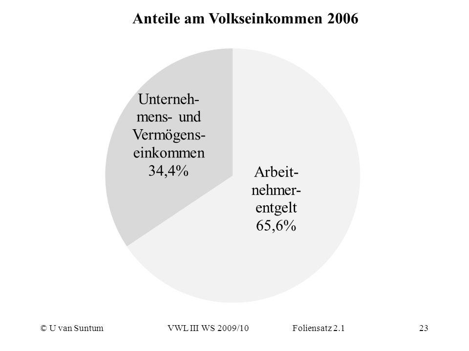 © U van SuntumVWL III WS 2009/10 Foliensatz 2.123 Anteile am Volkseinkommen 2006