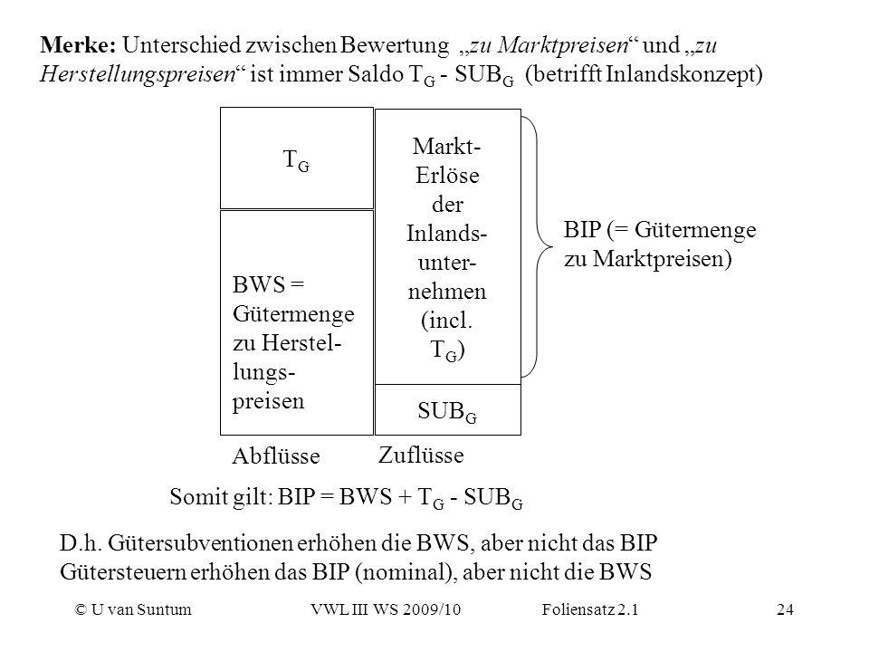 © U van SuntumVWL III WS 2009/10 Foliensatz 2.124 Merke: Unterschied zwischen Bewertung zu Marktpreisen und zu Herstellungspreisen ist immer Saldo T G