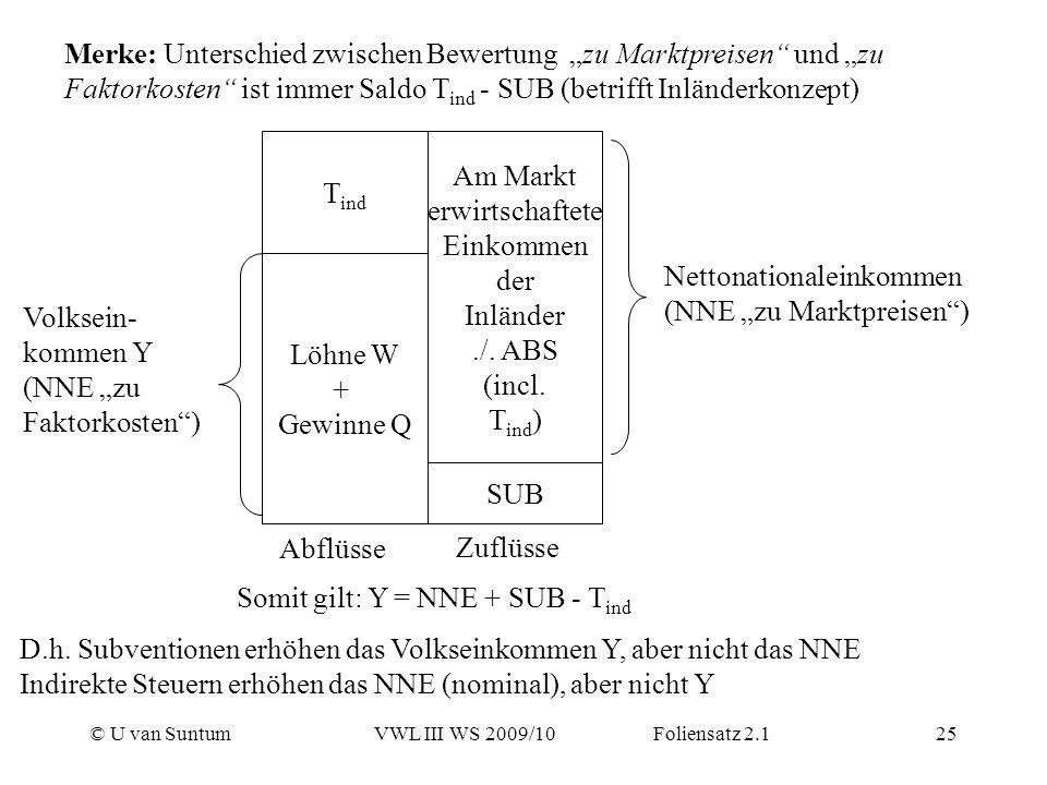 © U van SuntumVWL III WS 2009/10 Foliensatz 2.125 Merke: Unterschied zwischen Bewertung zu Marktpreisen und zu Faktorkosten ist immer Saldo T ind - SU