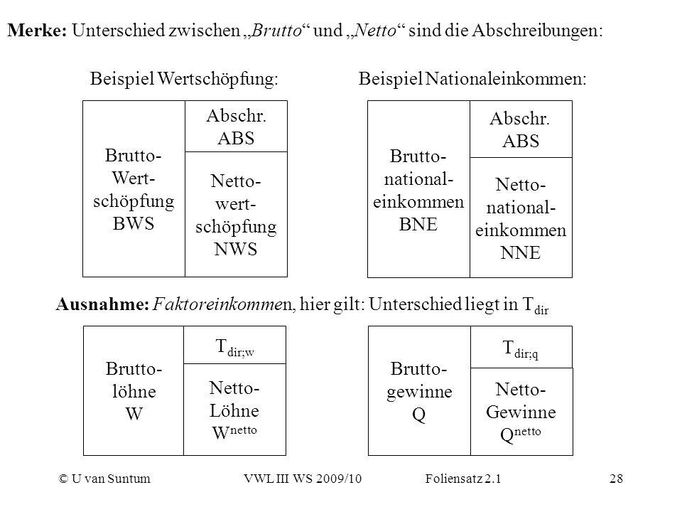 © U van SuntumVWL III WS 2009/10 Foliensatz 2.128 Merke: Unterschied zwischen Brutto und Netto sind die Abschreibungen: Brutto- Wert- schöpfung BWS Ne