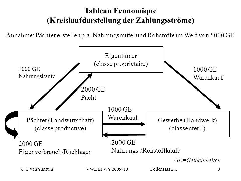 © U van SuntumVWL III WS 2009/10 Foliensatz 2.13 Tableau Economique (Kreislaufdarstellung der Zahlungsströme) Eigentümer (classe proprietaire) Pächter