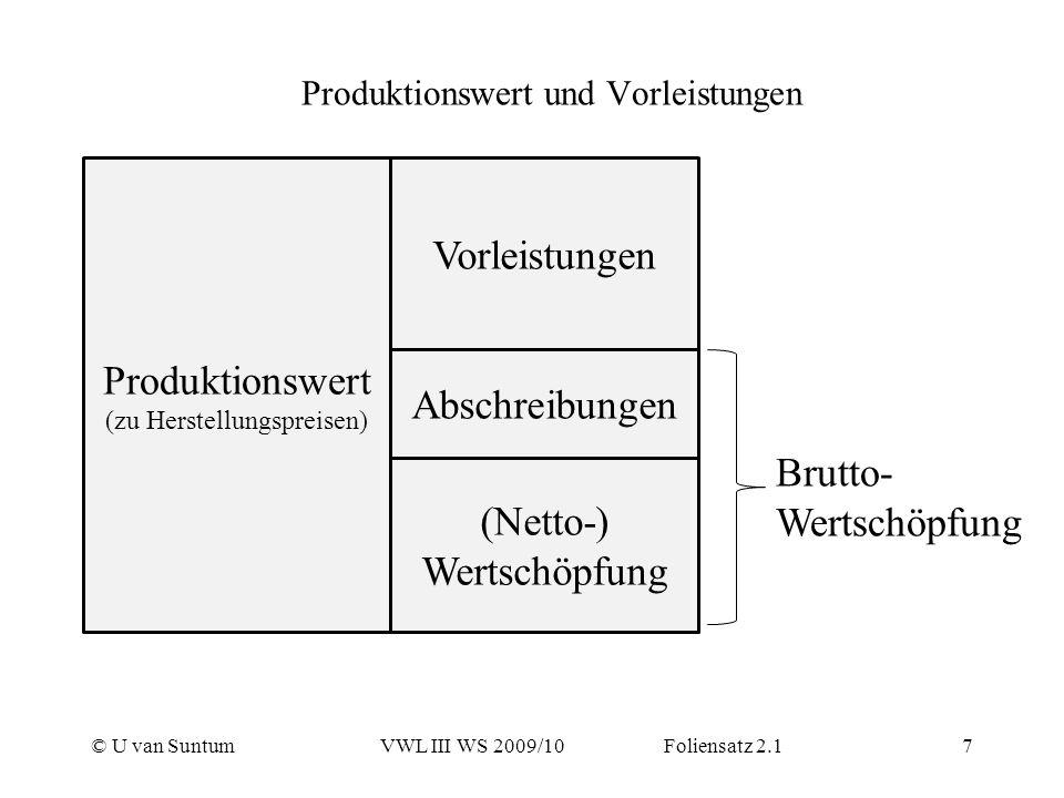 Produktionswert und Vorleistungen © U van SuntumVWL III WS 2009/10 Foliensatz 2.17 Produktionswert (zu Herstellungspreisen) Vorleistungen (Netto-) Wer