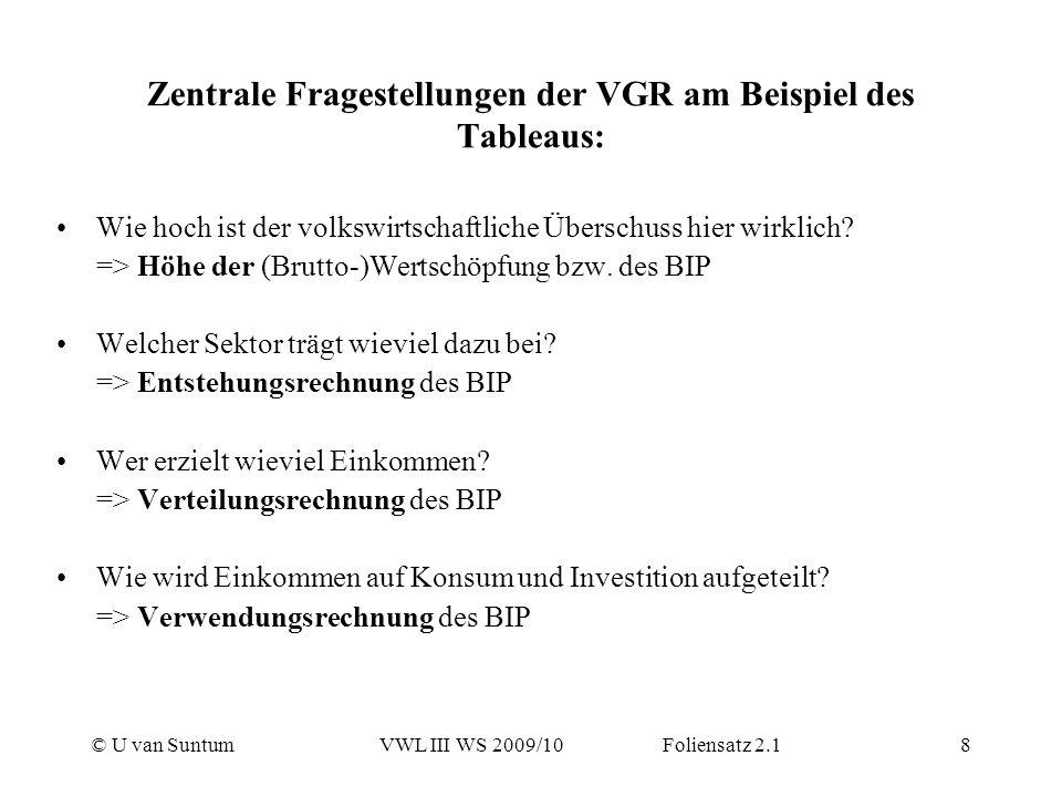© U van SuntumVWL III WS 2009/10 Foliensatz 2.18 Zentrale Fragestellungen der VGR am Beispiel des Tableaus: Wie hoch ist der volkswirtschaftliche Über