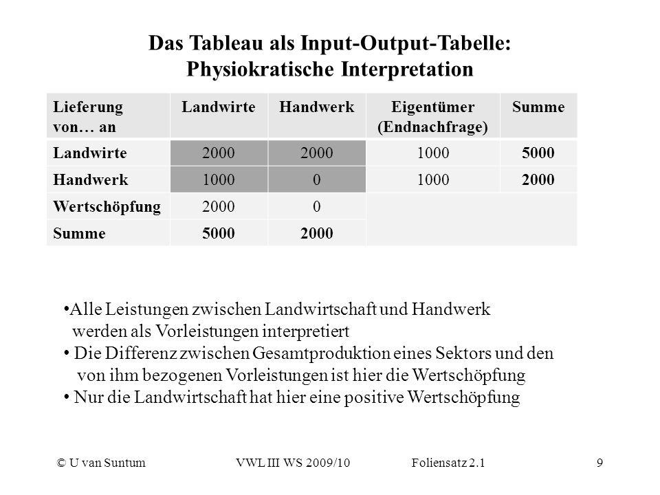 © U van SuntumVWL III WS 2009/10 Foliensatz 2.19 Das Tableau als Input-Output-Tabelle: Physiokratische Interpretation Lieferung von… an LandwirteHandw