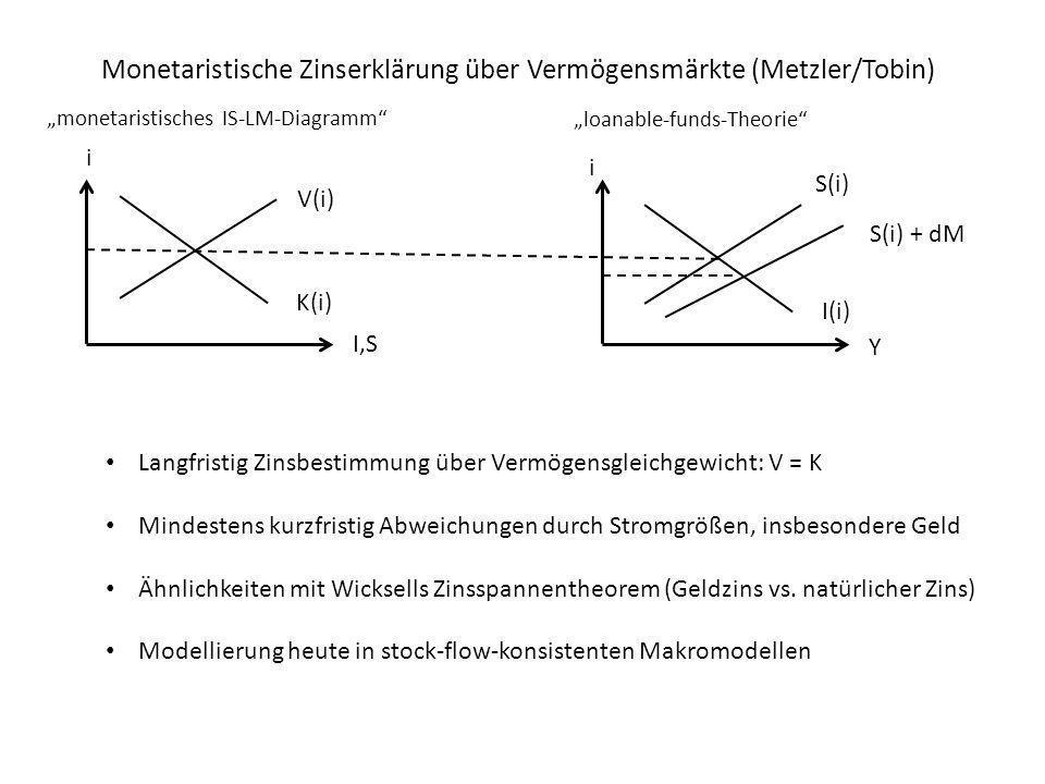 Monetaristische Zinserklärung über Vermögensmärkte (Metzler/Tobin) I,S i V(i) K(i) S(i) I(i) i Y S(i) + dM Langfristig Zinsbestimmung über Vermögensgl