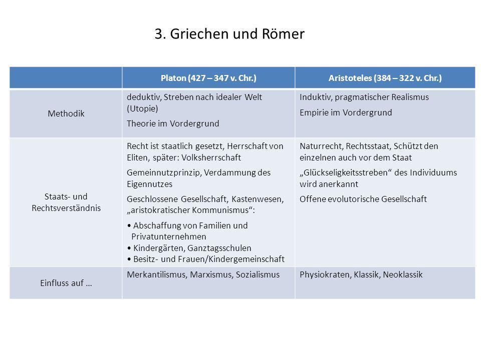 3. Griechen und Römer Platon (427 – 347 v. Chr.)Aristoteles (384 – 322 v. Chr.) Methodik deduktiv, Streben nach idealer Welt (Utopie) Theorie im Vorde