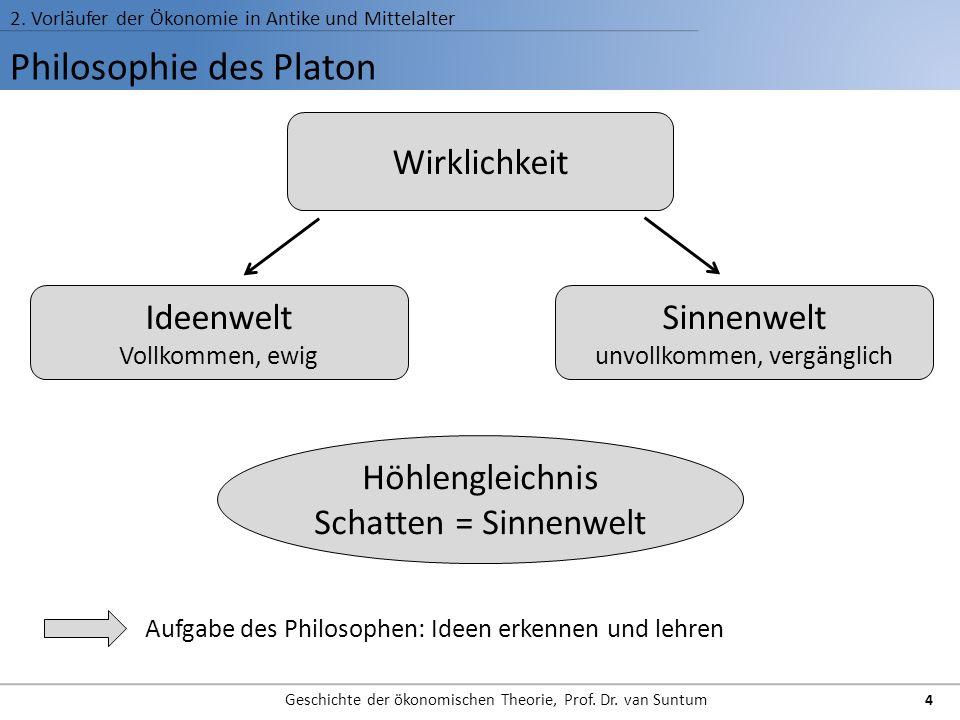 Philosophie des Platon 2. Vorläufer der Ökonomie in Antike und Mittelalter Geschichte der ökonomischen Theorie, Prof. Dr. van Suntum 4 Wirklichkeit Si