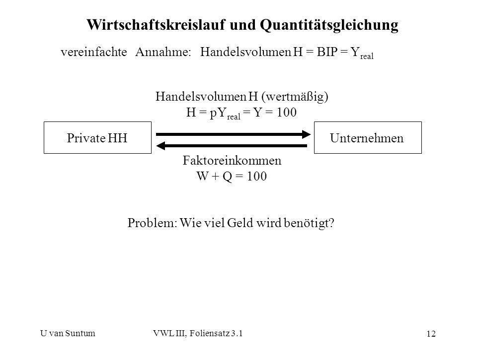 U van SuntumVWL III, Foliensatz 3.1 12 Wirtschaftskreislauf und Quantitätsgleichung Private HHUnternehmen Handelsvolumen H (wertmäßig) H = pY real = Y