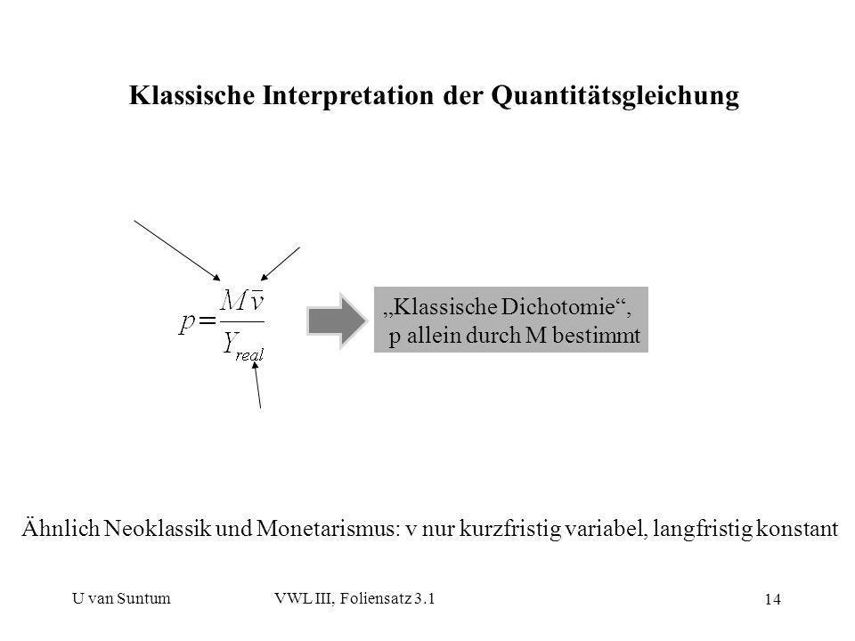 U van SuntumVWL III, Foliensatz 3.1 14 Klassische Interpretation der Quantitätsgleichung Klassische Dichotomie, p allein durch M bestimmt Ähnlich Neok