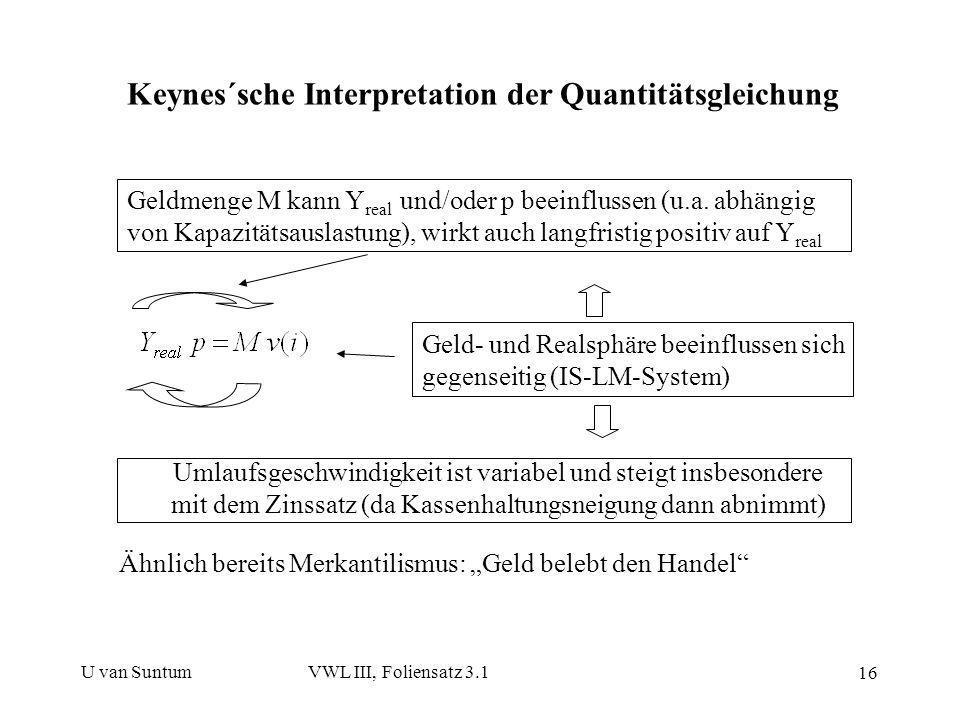 U van SuntumVWL III, Foliensatz 3.1 16 Keynes´sche Interpretation der Quantitätsgleichung Umlaufsgeschwindigkeit ist variabel und steigt insbesondere