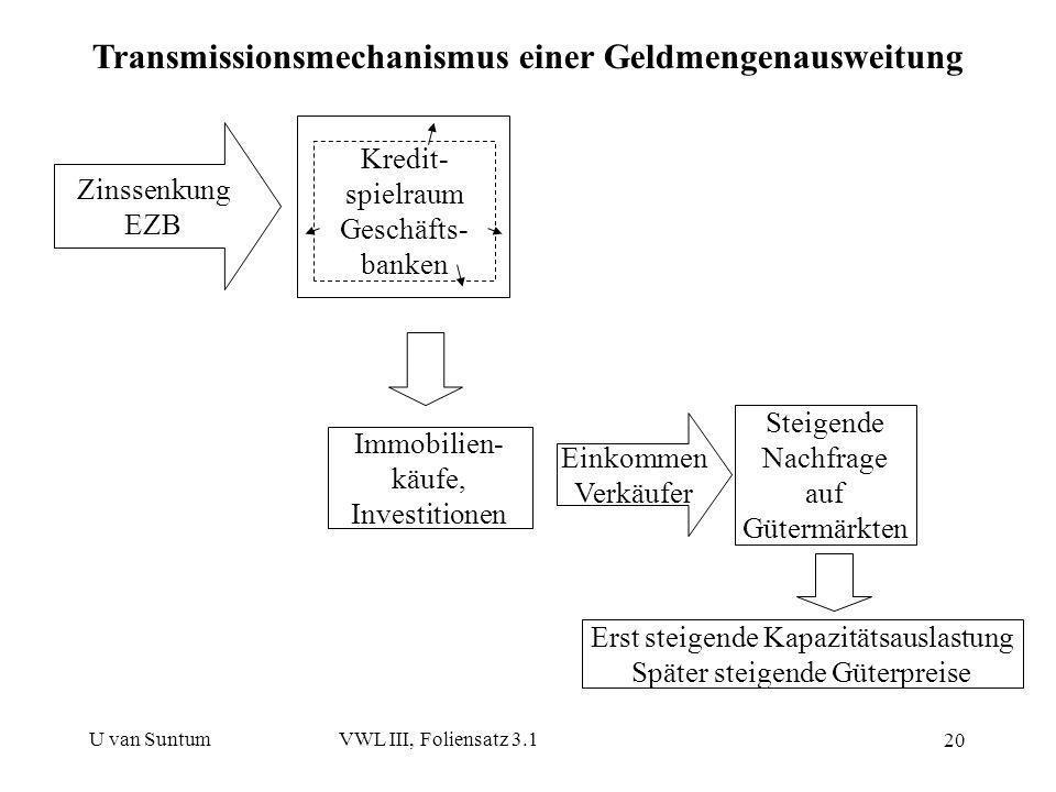U van SuntumVWL III, Foliensatz 3.1 20 Zinssenkung EZB Kredit- spielraum Geschäfts- banken Immobilien- käufe, Investitionen Einkommen Verkäufer Steige