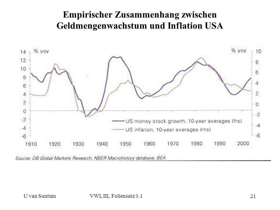 U van SuntumVWL III, Foliensatz 3.1 21 Empirischer Zusammenhang zwischen Geldmengenwachstum und Inflation USA