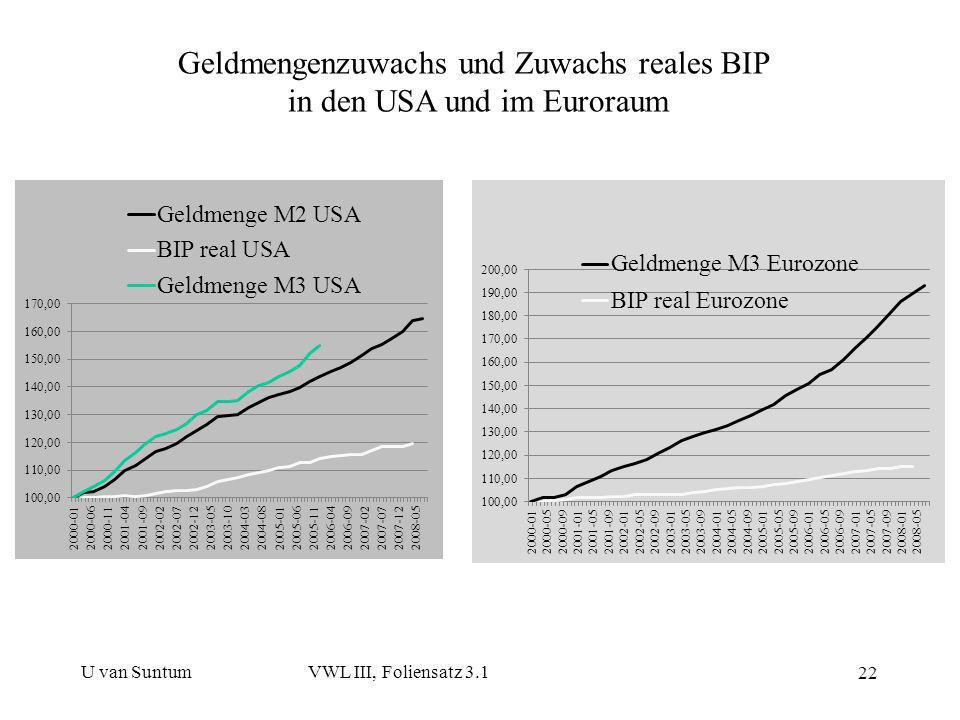 U van SuntumVWL III, Foliensatz 3.1 22 Geldmengenzuwachs und Zuwachs reales BIP in den USA und im Euroraum