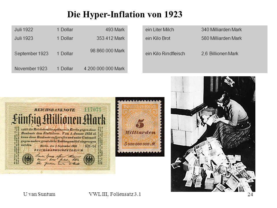 U van SuntumVWL III, Foliensatz 3.1 24 Die Hyper-Inflation von 1923 Juli 19221 Dollar493 Markein Liter Milch340 Milliarden Mark Juli 19231 Dollar353.4
