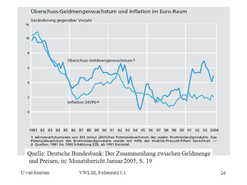 U van SuntumVWL III, Foliensatz 3.1 26 Quelle: Deutsche Bundesbank: Der Zusammenhang zwischen Geldmenge und Preisen, in: Monatsbericht Januar 2005, S.