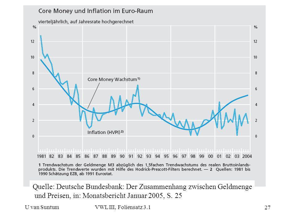 U van SuntumVWL III, Foliensatz 3.1 27 Quelle: Deutsche Bundesbank: Der Zusammenhang zwischen Geldmenge und Preisen, in: Monatsbericht Januar 2005, S.