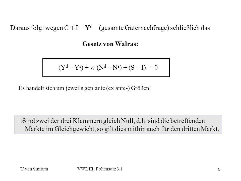U van SuntumVWL III, Foliensatz 3.1 6 Daraus folgt wegen C + I = Y d (gesamte Güternachfrage) schließlich das Gesetz von Walras: (Y d – Y s ) + w (N d