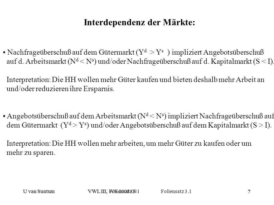U van SuntumVWL III, WS 2008/09 Foliensatz 3.1 7 Interdependenz der Märkte: Nachfrageüberschuß auf dem Gütermarkt (Y d > Y s ) impliziert Angebotsüber