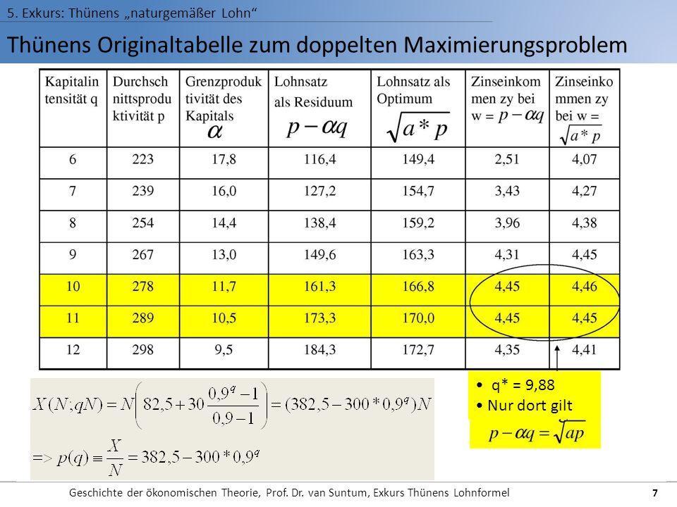 Thünens Originaltabelle zum doppelten Maximierungsproblem 5. Exkurs: Thünens naturgemäßer Lohn Geschichte der ökonomischen Theorie, Prof. Dr. van Sunt