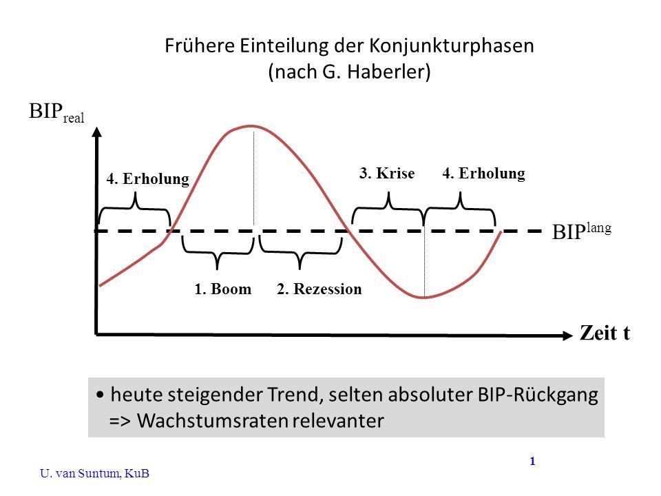 Frühere Einteilung der Konjunkturphasen (nach G. Haberler) BIP real BIP lang Zeit t 1. Boom2. Rezession 3. Krise4. Erholung heute steigender Trend, se