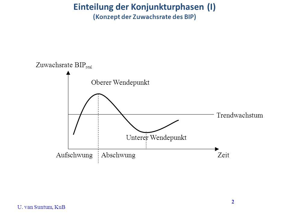 Einteilung der Konjunkturphasen (I) (Konzept der Zuwachsrate des BIP) Zuwachsrate BIP real Oberer Wendepunkt Unterer Wendepunkt Trendwachstum ZeitAufs