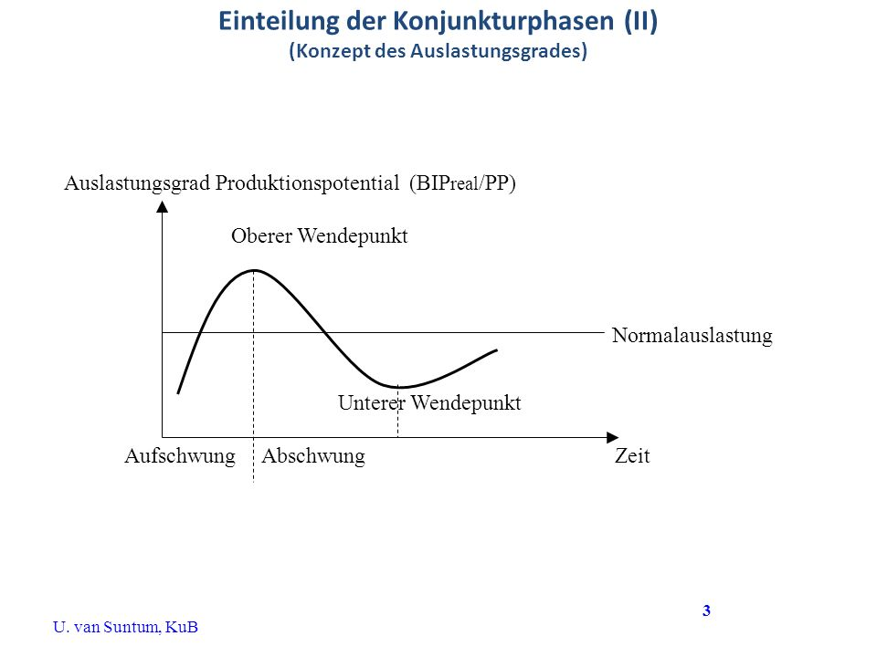 Einteilung der Konjunkturphasen (II) (Konzept des Auslastungsgrades) Auslastungsgrad Produktionspotential (BIP real /PP) Oberer Wendepunkt Unterer Wen