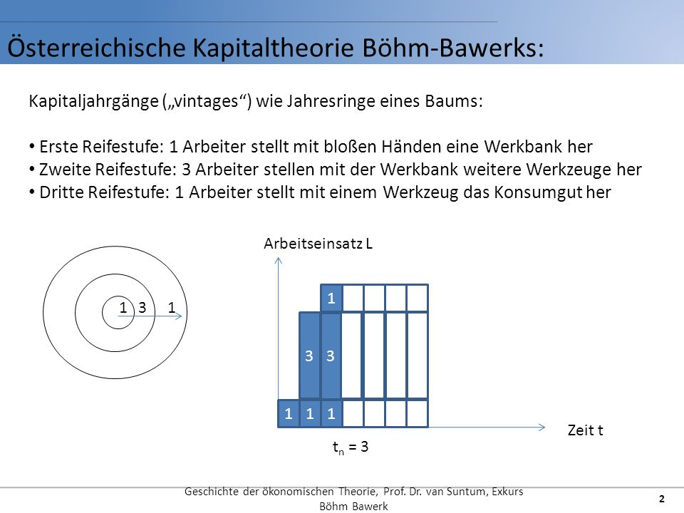 Geschichte der ökonomischen Theorie, Prof.Dr.