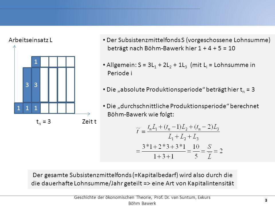 Ableitung von Zinssatz und optimaler Produktionsperiode Geschichte der ökonomischen Theorie, Prof.