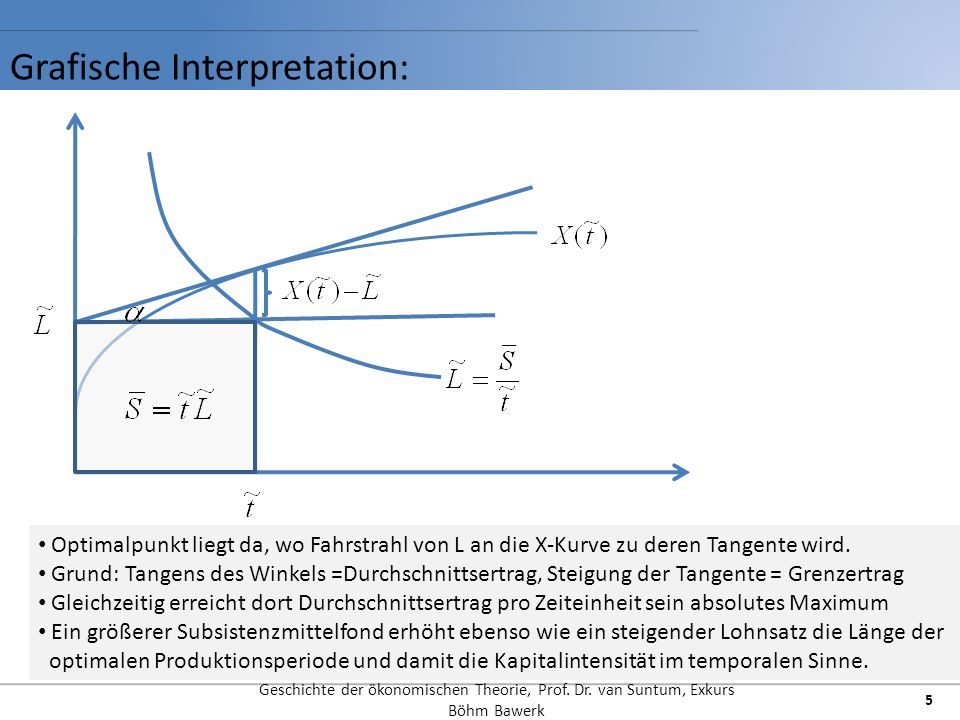 Grafische Interpretation: Geschichte der ökonomischen Theorie, Prof.