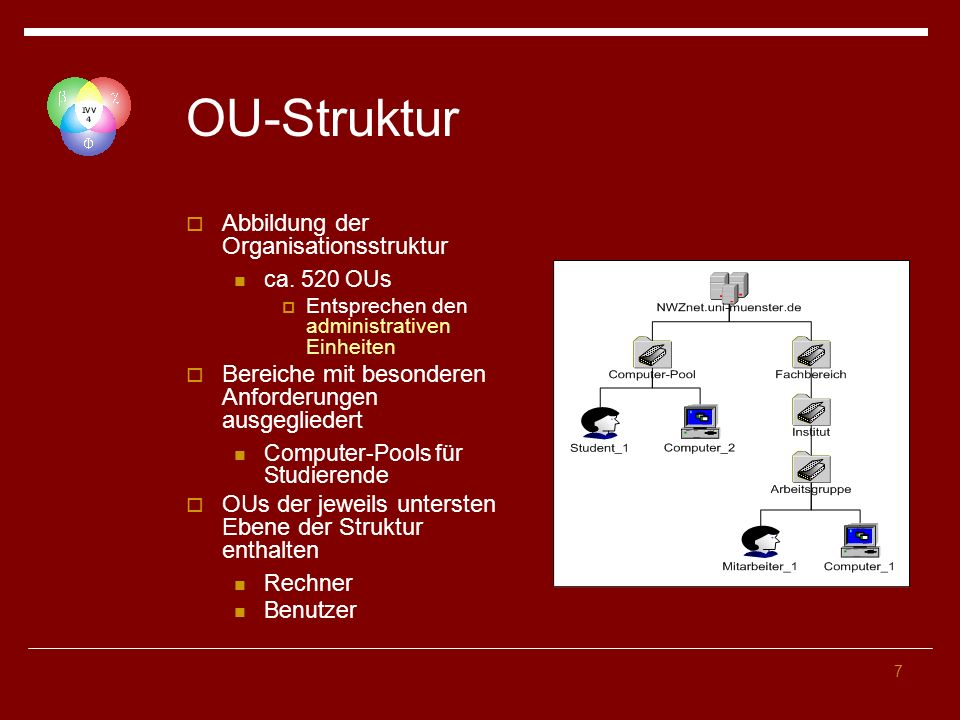 7 OU-Struktur Abbildung der Organisationsstruktur ca. 520 OUs Entsprechen den administrativen Einheiten Bereiche mit besonderen Anforderungen ausgegli