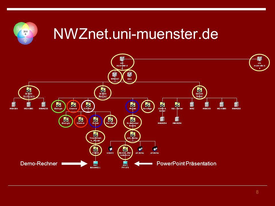 8 NWZnet.uni-muenster.de PowerPoint Präsentation Demo-Rechner