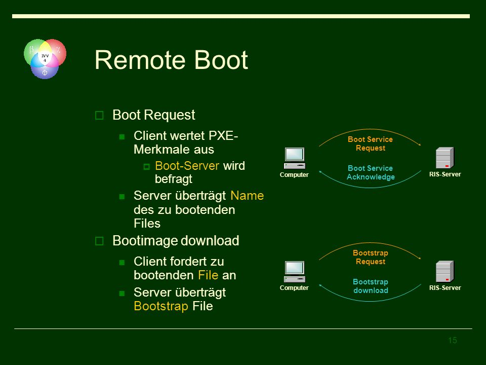 15 Remote Boot Boot Request Client wertet PXE- Merkmale aus Boot-Server wird befragt Server überträgt Name des zu bootenden Files Bootimage download Client fordert zu bootenden File an Server überträgt Bootstrap File Boot Service Request Boot Service Acknowledge Computer RIS-Server Bootstrap Request Bootstrap download ComputerRIS-Server