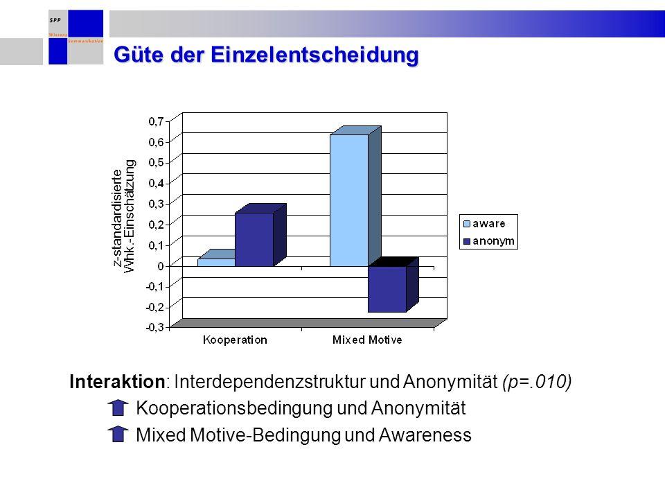 Güte der Einzelentscheidung z-standardisierte Whk.-Einschätzung Interaktion: Interdependenzstruktur und Anonymität (p=.010) Kooperationsbedingung und